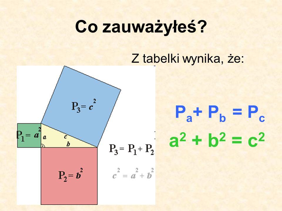Co zauważyłeś? Z tabelki wynika, że: P a + P b = P c a 2 + b 2 = c 2