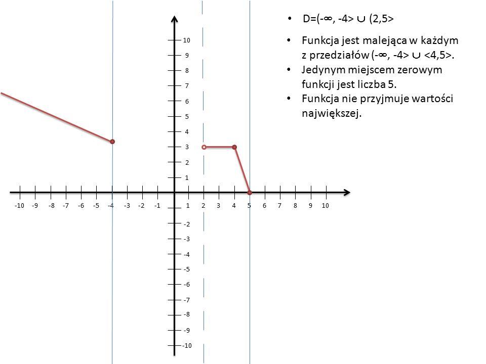 Funkcja jest malejąca w każdym z przedziałów (- , -4> .