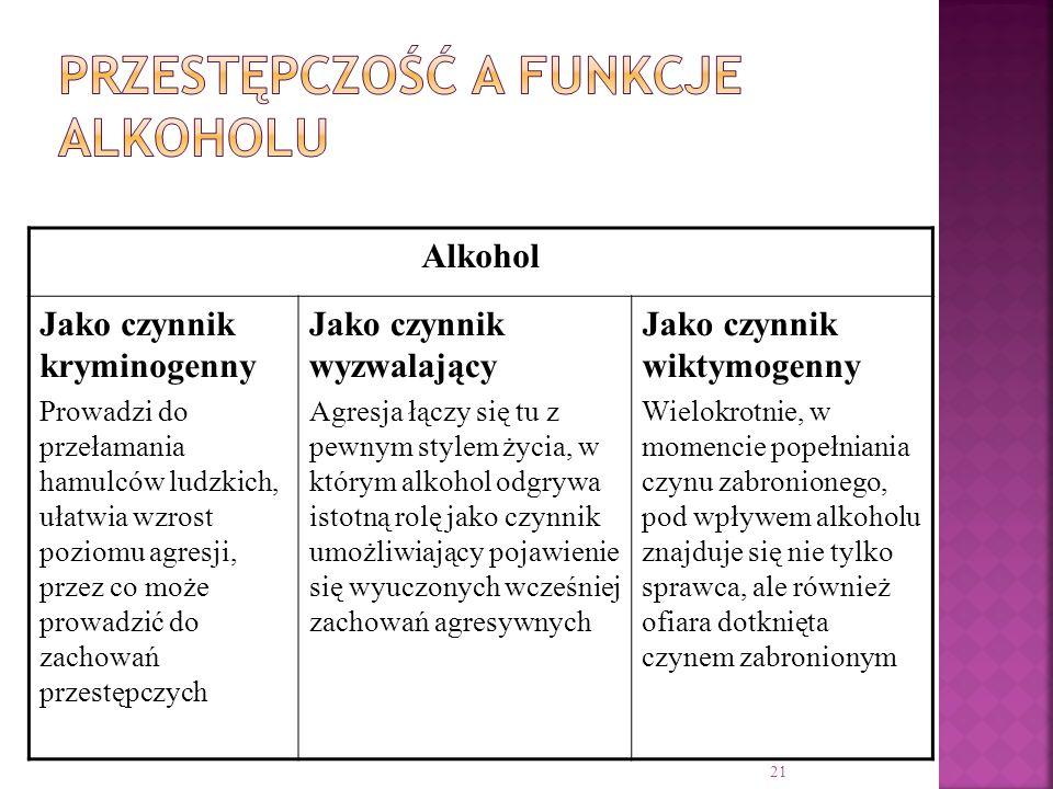 21 Alkohol Jako czynnik kryminogenny Prowadzi do przełamania hamulców ludzkich, ułatwia wzrost poziomu agresji, przez co może prowadzić do zachowań pr