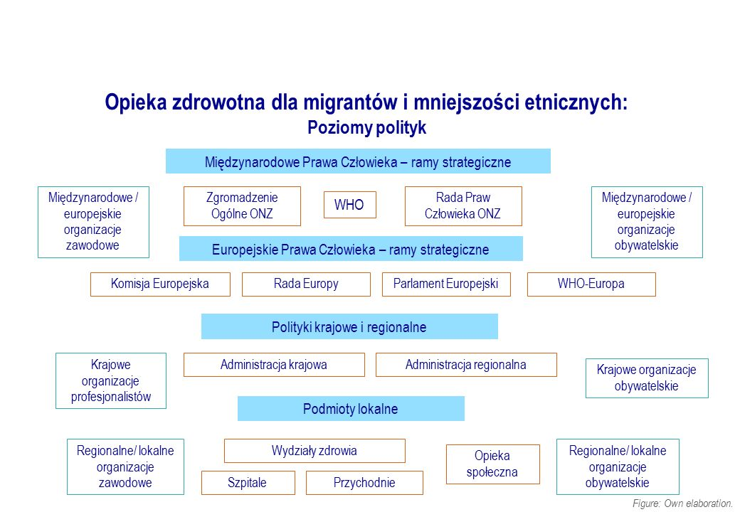 Opieka zdrowotna dla migrantów i mniejszości etnicznych: Poziomy polityk Międzynarodowe Prawa Człowieka – ramy strategiczne Europejskie Prawa Człowiek