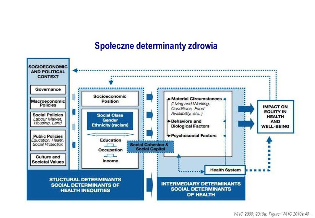Społeczne determinanty zdrowia WHO 2008; 2010a; Figure: WHO 2010a:48.