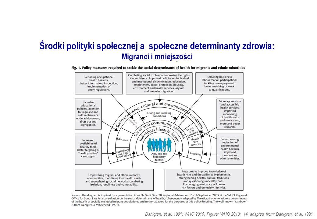Środki polityki społecznej a społeczne determinanty zdrowia: Migranci i mniejszości Dahlgren, et al. 1991; WHO 2010. Figure: WHO 2010: 14, adapted fro