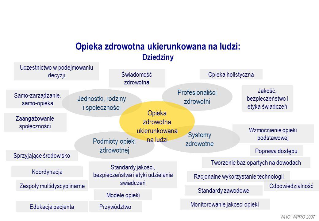Opieka zdrowotna ukierunkowana na ludzi: Dziedziny WHO–WPRO 2007. Profesjonaliści zdrowotni Jednostki, rodziny i społeczności Podmioty opieki zdrowotn