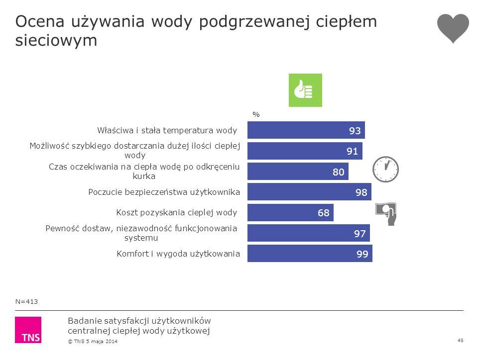 Badanie satysfakcji użytkowników centralnej ciepłej wody użytkowej © TNS 5 maja 2014 Ocena używania wody podgrzewanej ciepłem sieciowym N=413 % 48