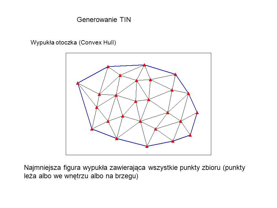 Generowanie TIN Wypukła otoczka (Convex Hull) Najmniejsza figura wypukła zawierająca wszystkie punkty zbioru (punkty leża albo we wnętrzu albo na brzegu)