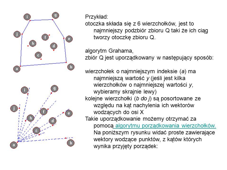 Przykład: otoczka składa się z 6 wierzchołków, jest to najmniejszy podzbiór zbioru Q taki że ich ciąg tworzy otoczkę zbioru Q.