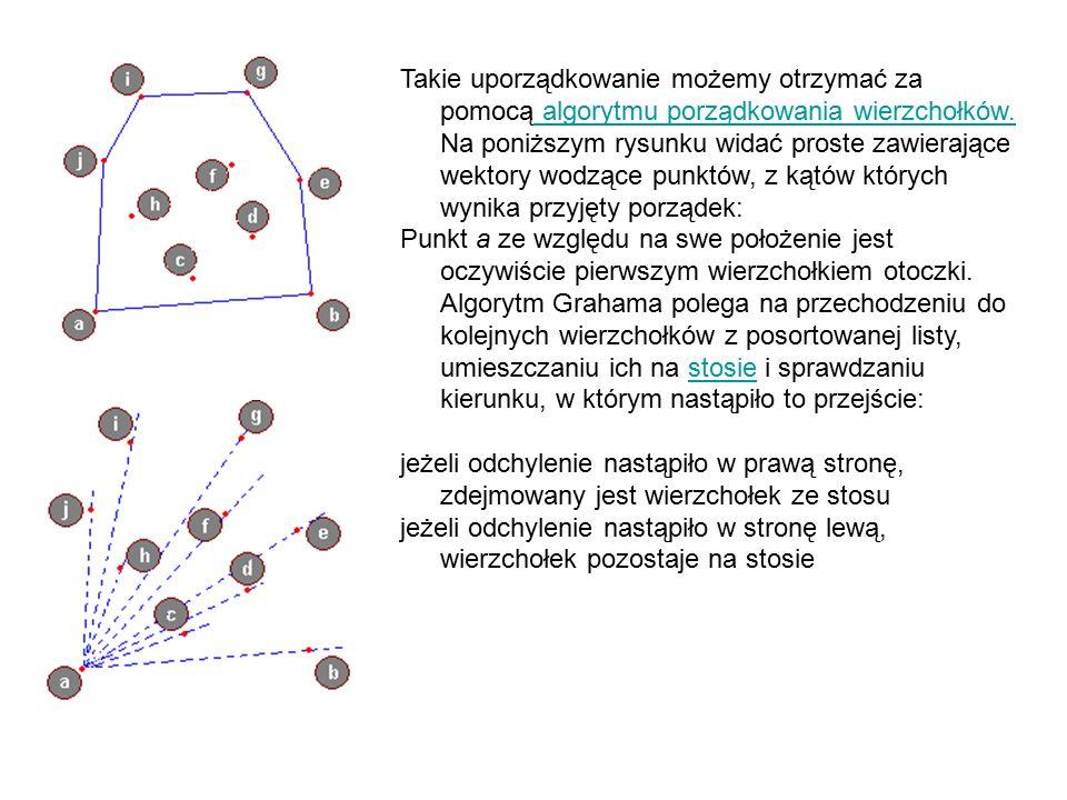 Takie uporządkowanie możemy otrzymać za pomocą algorytmu porządkowania wierzchołków.