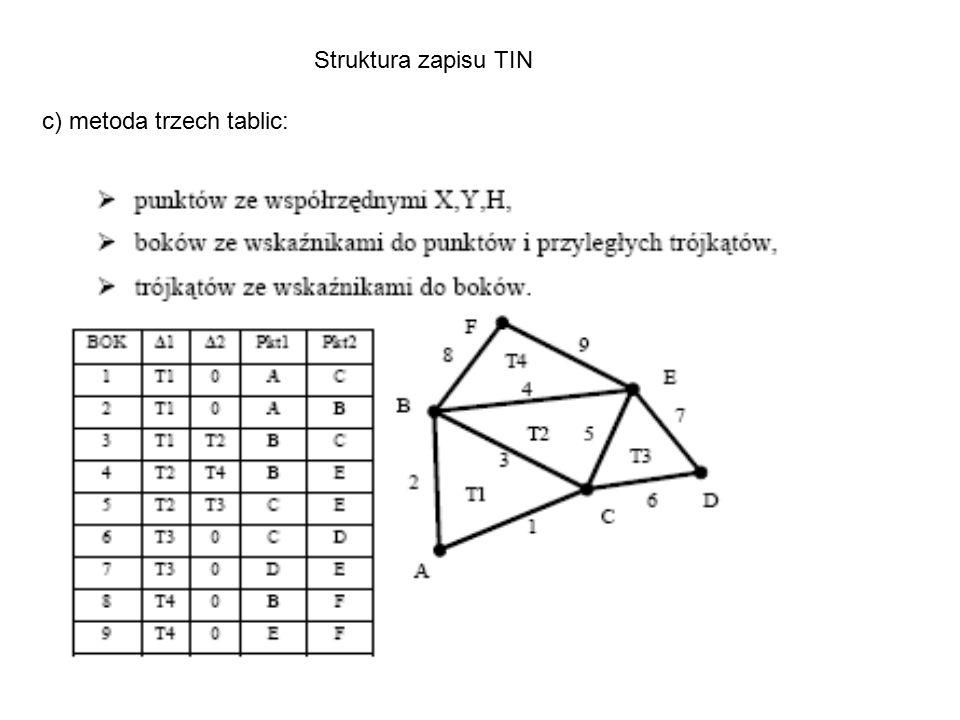 Struktura zapisu TIN c) metoda trzech tablic:
