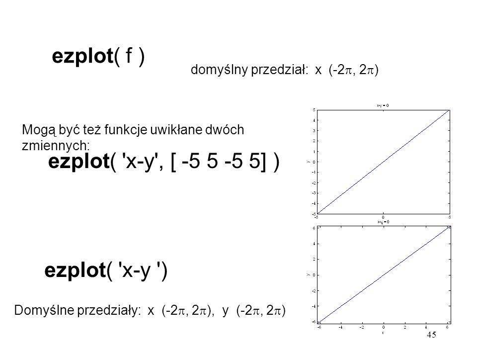 45 ezplot( f ) Domyślne przedziały: x (-2 , 2  ), y (-2 , 2  ) ezplot( x-y , [ -5 5 -5 5] ) Mogą być też funkcje uwikłane dwóch zmiennych: ezplot( x-y ) domyślny przedział: x (-2 , 2  )