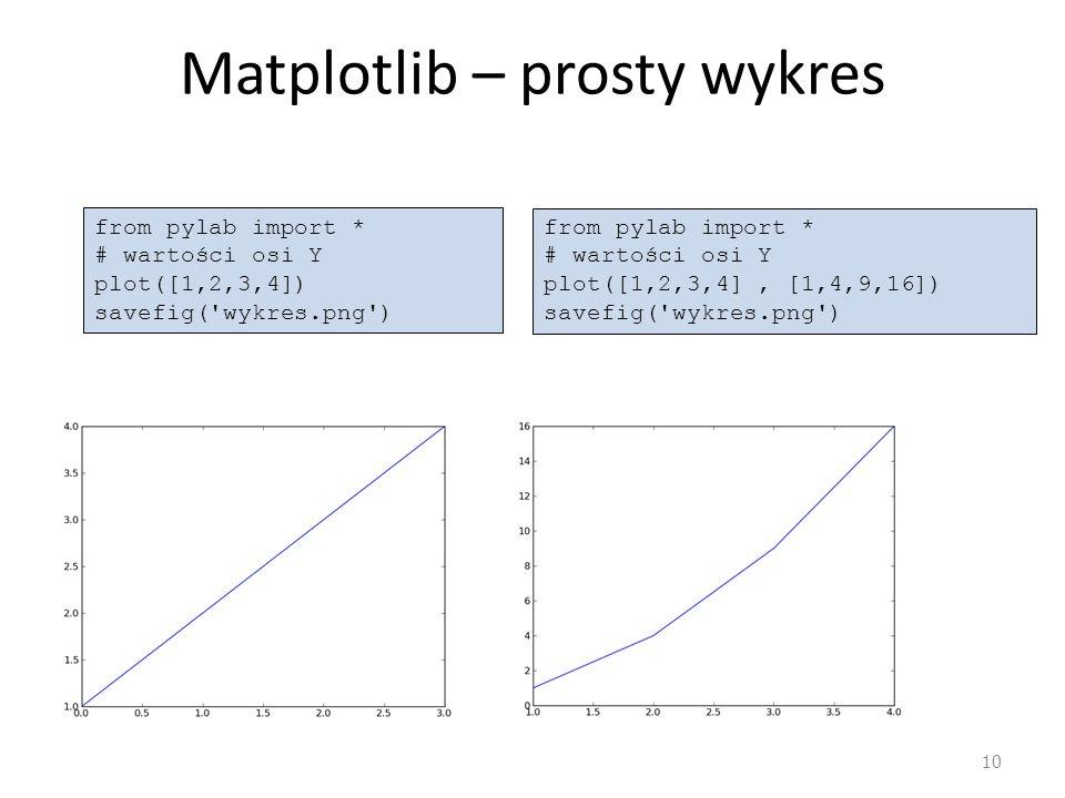 Matplotlib – prosty wykres 10 from pylab import * # wartości osi Y plot([1,2,3,4]) savefig( wykres.png ) from pylab import * # wartości osi Y plot([1,2,3,4], [1,4,9,16]) savefig( wykres.png )
