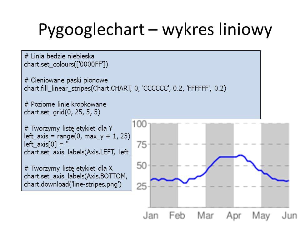 Pygooglechart – wykres liniowy 15 # Linia bedzie niebieska chart.set_colours([ 0000FF ]) # Cieniowane paski pionowe chart.fill_linear_stripes(Chart.CHART, 0, CCCCCC , 0.2, FFFFFF , 0.2) # Poziome linie kropkowane chart.set_grid(0, 25, 5, 5) # Tworzymy listę etykiet dla Y left_axis = range(0, max_y + 1, 25) left_axis[0] = chart.set_axis_labels(Axis.LEFT, left_axis) # Tworzymy listę etykiet dla X chart.set_axis_labels(Axis.BOTTOM, [ Jan , Feb , Mar , Apr , May , Jun ]) chart.download( line-stripes.png )