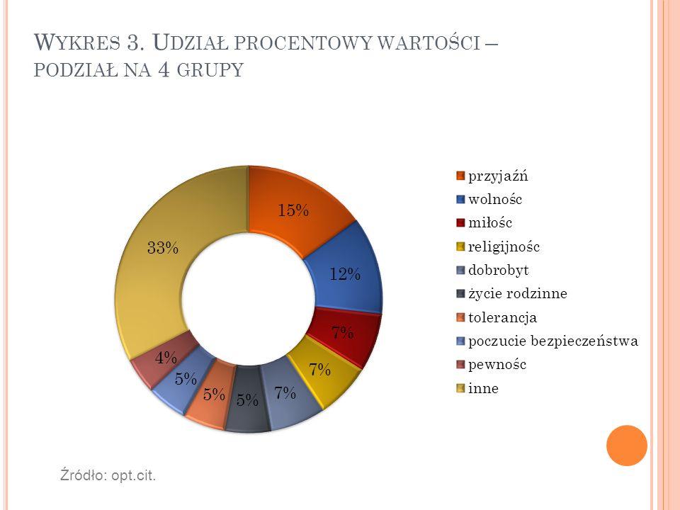 W YKRES 3. U DZIAŁ PROCENTOWY WARTOŚCI – PODZIAŁ NA 4 GRUPY Źródło: opt.cit.