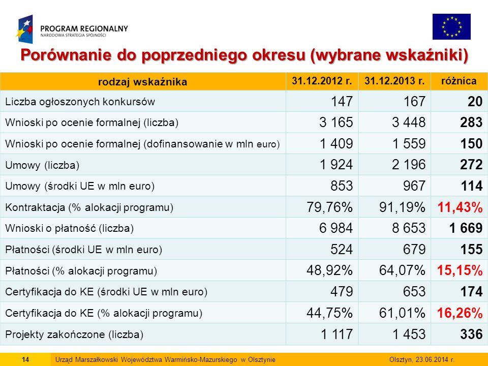 14Urząd Marszałkowski Województwa Warmińsko-Mazurskiego w Olsztynie Olsztyn, 23.06.2014 r.