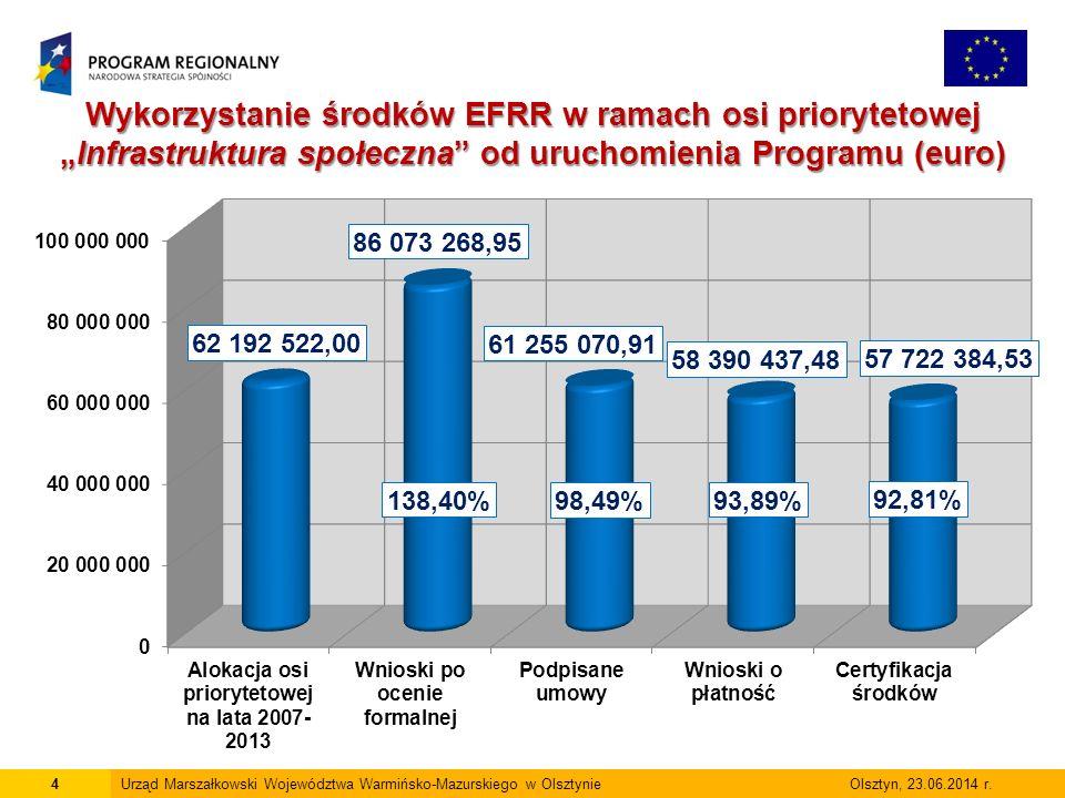 15Urząd Marszałkowski Województwa Warmińsko-Mazurskiego w Olsztynie Olsztyn, 23.06.2014 r.