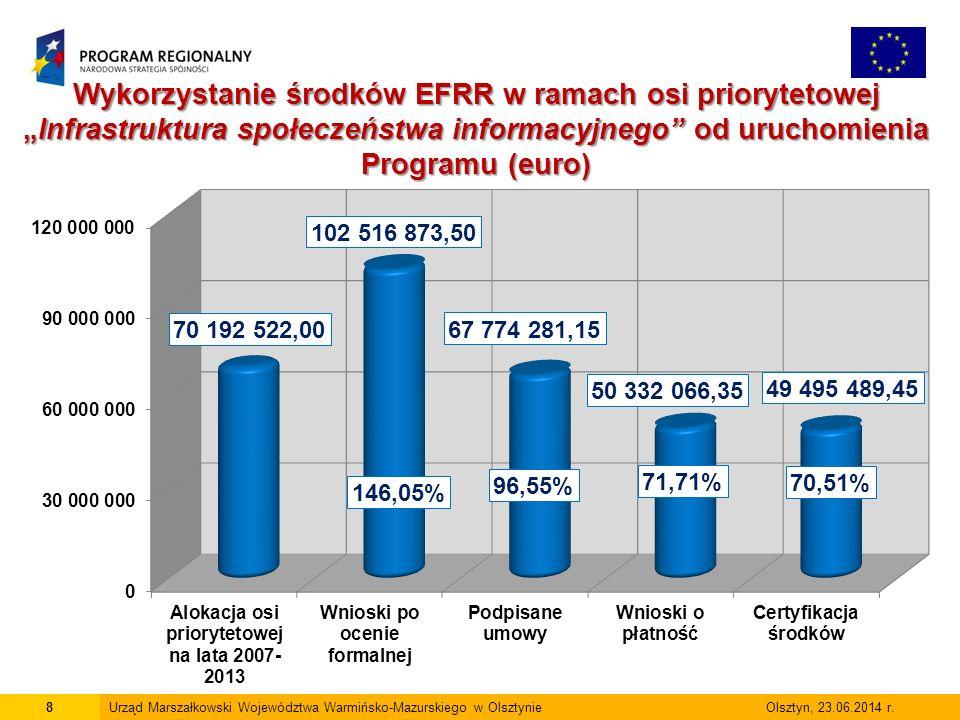 8Urząd Marszałkowski Województwa Warmińsko-Mazurskiego w Olsztynie Olsztyn, 23.06.2014 r.