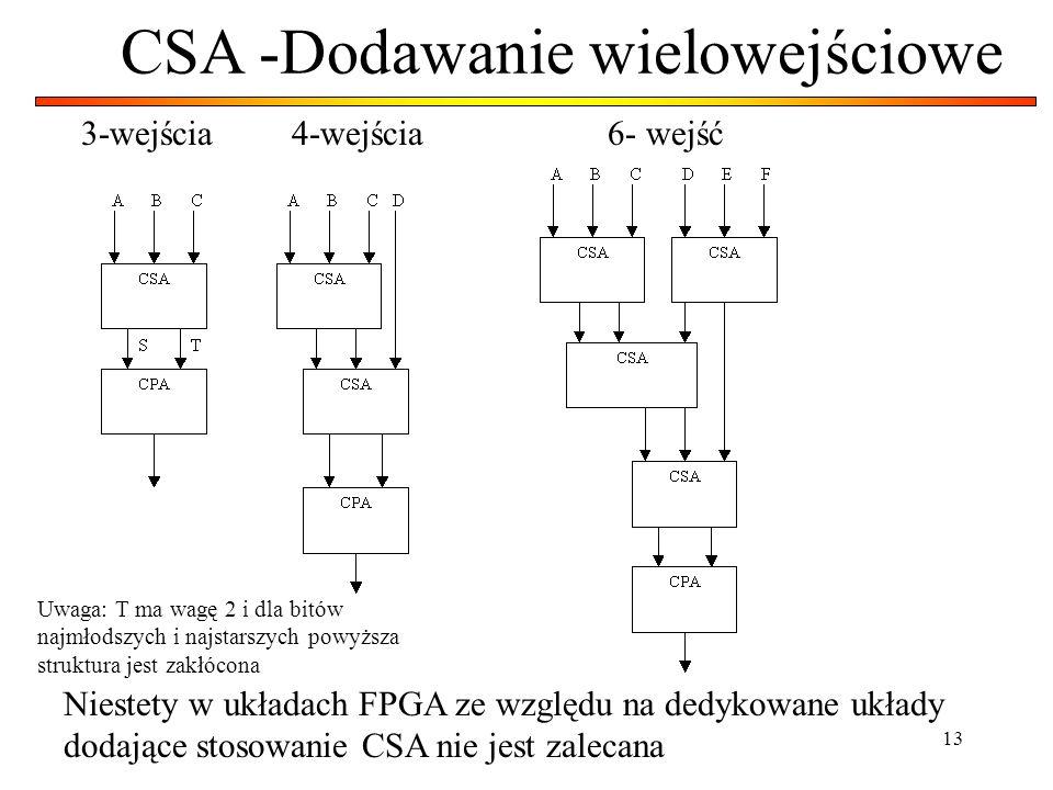 13 CSA -Dodawanie wielowejściowe 3-wejścia4-wejścia6- wejść Niestety w układach FPGA ze względu na dedykowane układy dodające stosowanie CSA nie jest