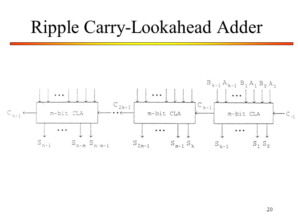 20 Ripple Carry-Lookahead Adder