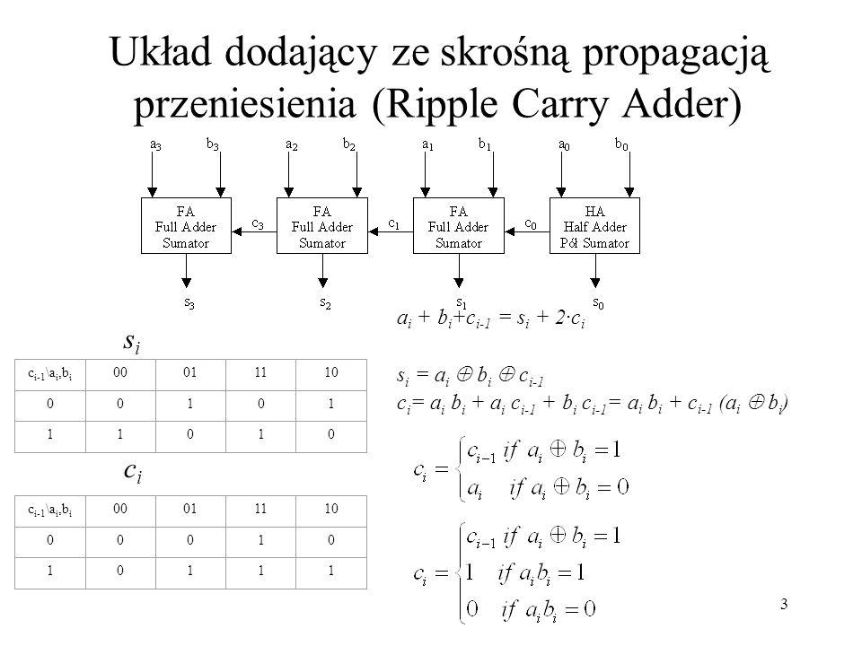 3 Układ dodający ze skrośną propagacją przeniesienia (Ripple Carry Adder) c i-1 \a i,b i 00011110 00101 11010 c i-1 \a i,b i 00011110 00010 10111 sisi