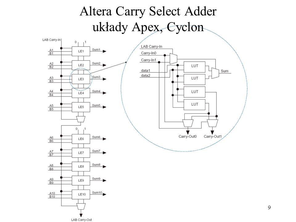 10 Porównanie układów dodających o szerokości 16 bitów Układ OpóźnienieKoszt (A  T)[10 4 ] tylko Carry Look Ahead473922.94 Ripple CLA (m=4)103360.34 carry select (m=4)69920.6 carry skip152400.36 2-level carry skip123000.36 Ripple Carry312240.69 Układ OpóźnienieKoszt (A  T) [10 4 ] tylko Carry Look Ahead45062420.25 Ripple CLA (m=4)3413344.57 carry select (m=4)626881.61 carry skip299602.50 2-level carry skip2811403.19 Ripple Carry12789611.38 64 bity