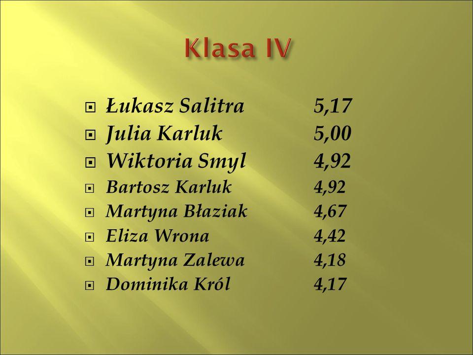  Łukasz Salitra5,17  Julia Karluk5,00  Wiktoria Smyl4,92  Bartosz Karluk4,92  Martyna Błaziak4,67  Eliza Wrona 4,42  Martyna Zalewa4,18  Domin