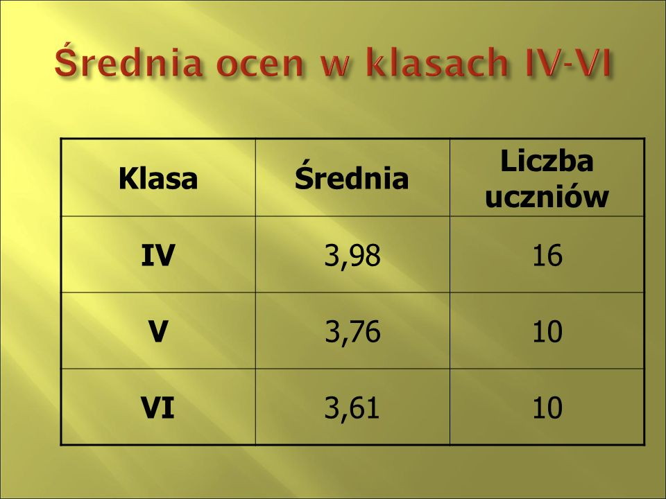  Klasa I96,0 %  Klasa II96,0 %  Klasa III 92,4%  Klasa IV 95,0%  Klasa V92,7%  Klasa VI 93,4%