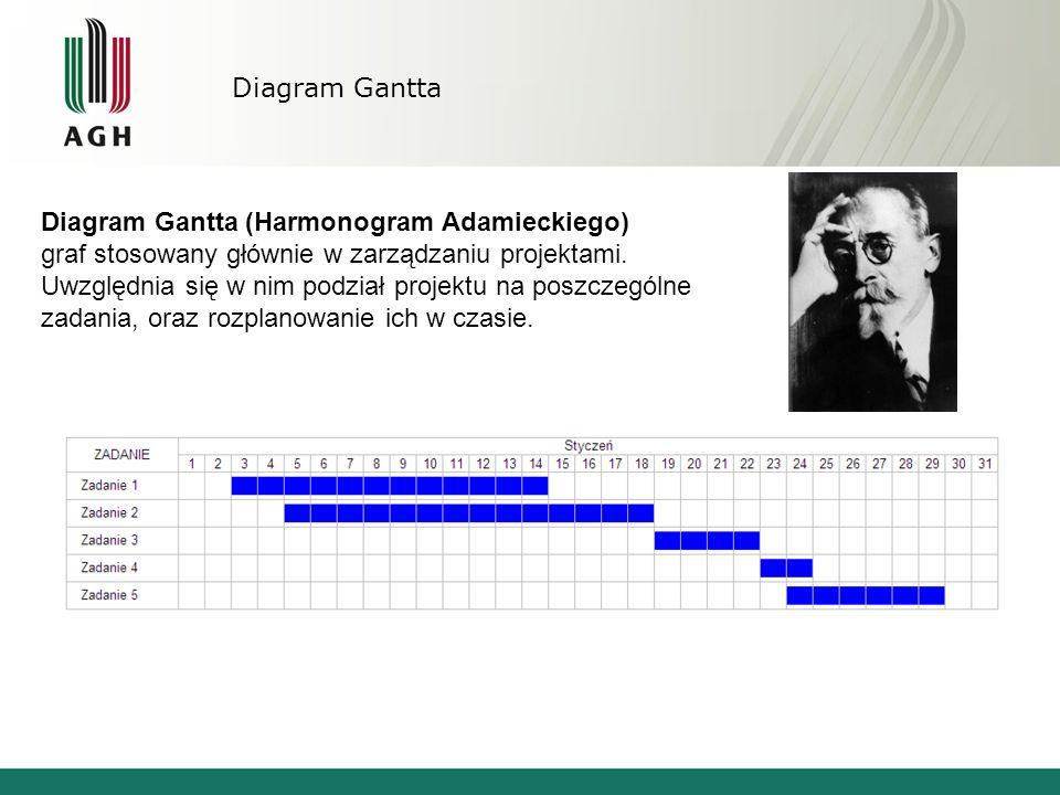 Diagram Gantta Diagram Gantta (Harmonogram Adamieckiego) graf stosowany głównie w zarządzaniu projektami. Uwzględnia się w nim podział projektu na pos