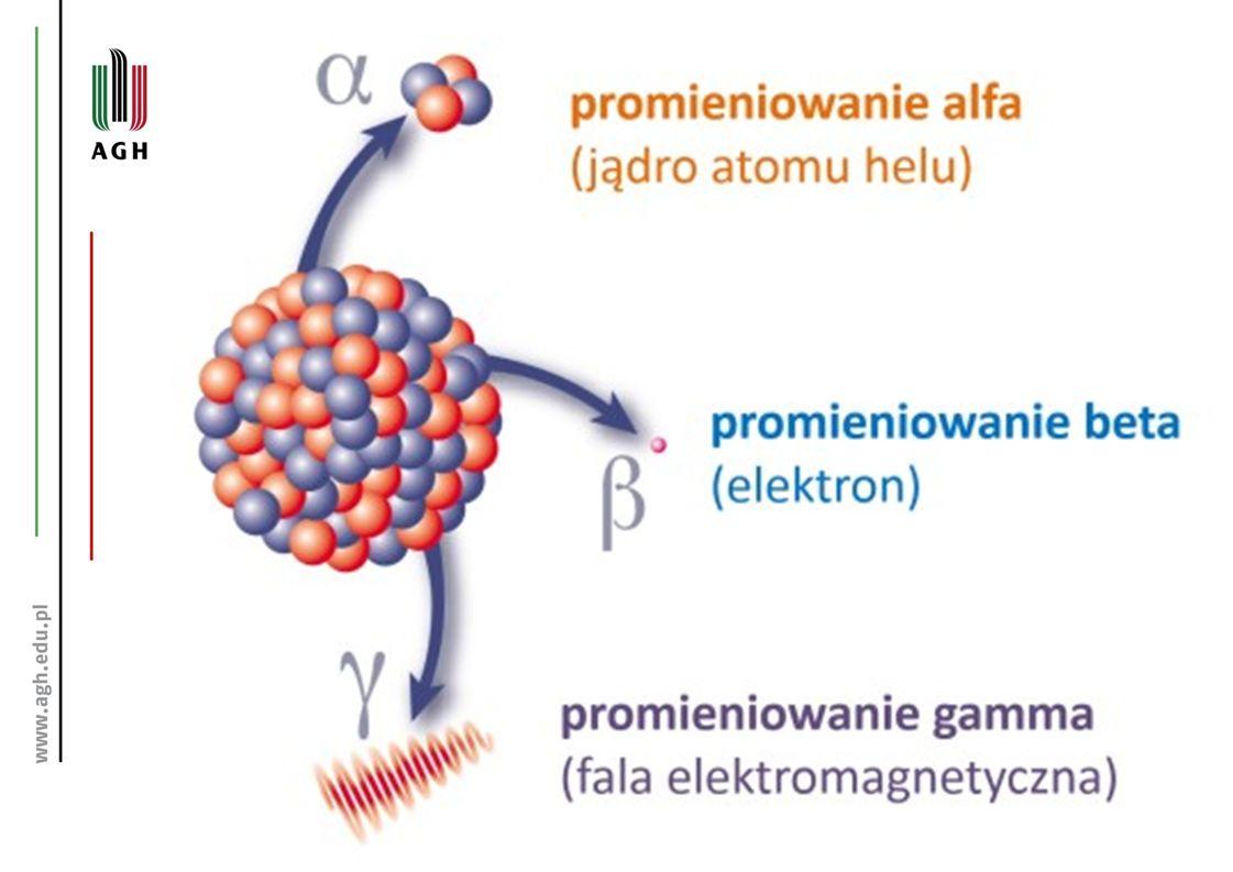 Promieniowanie alfa »Promieniowanie alfa – promieniowanie jonizujące emitowane przez rozpadające się jądra atomowe, będące strumieniem cząstek alfa, które są jądrami helu.