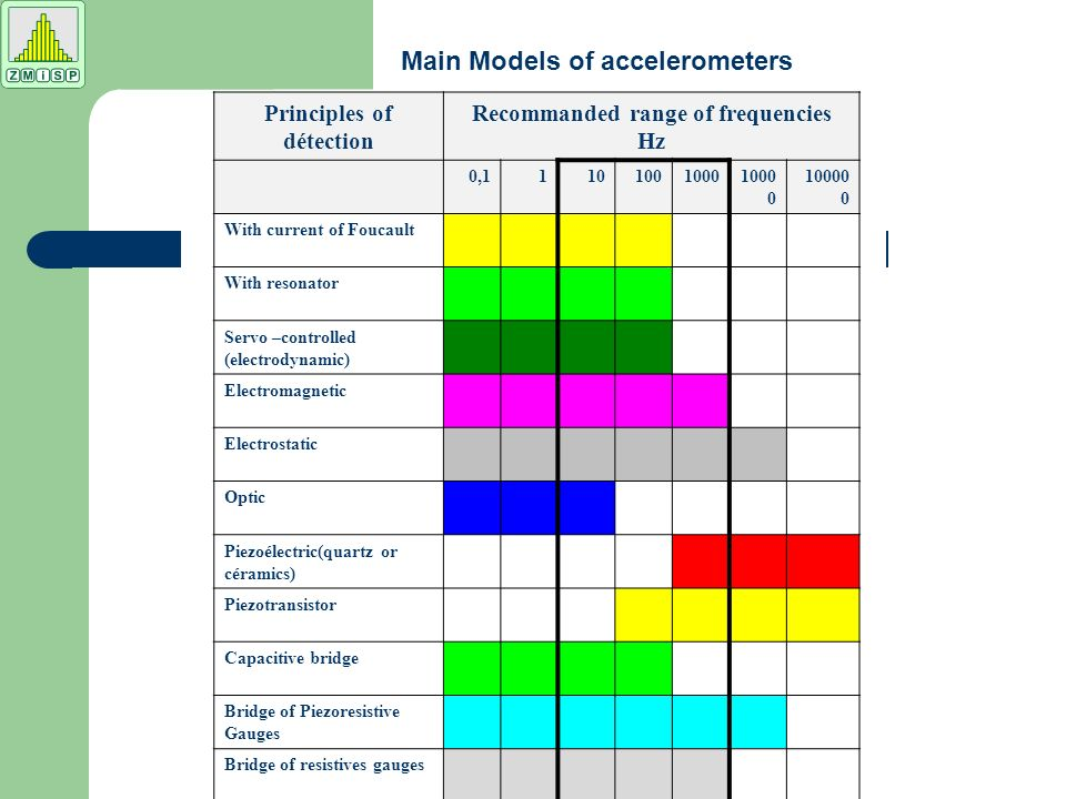 Main Models of accelerometers Principles of détection Recommanded range of frequencies Hz 0,111010010001000 0 10000 0 With current of Foucault With resonator Servo –controlled (electrodynamic) Electromagnetic Electrostatic Optic Piezoélectric(quartz or céramics) Piezotransistor Capacitive bridge Bridge of Piezoresistive Gauges Bridge of resistives gauges