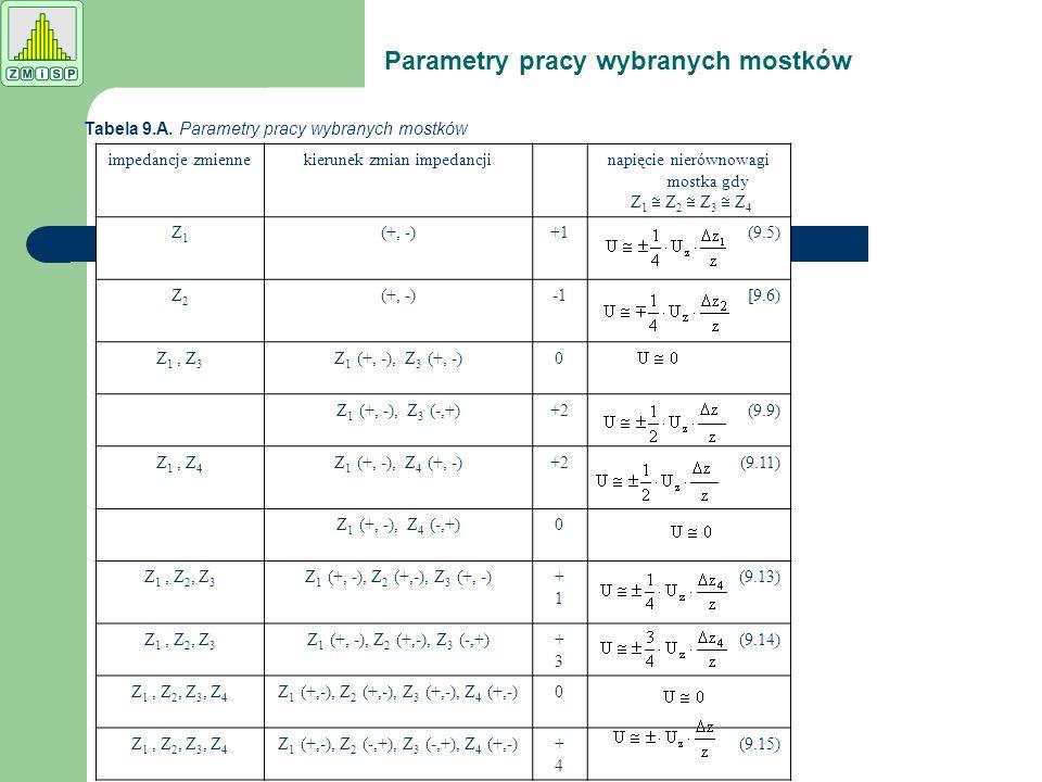 Parametry pracy wybranych mostków Tabela 9.A. Parametry pracy wybranych mostków impedancje zmiennekierunek zmian impedancjinapięcie nierównowagi mostk