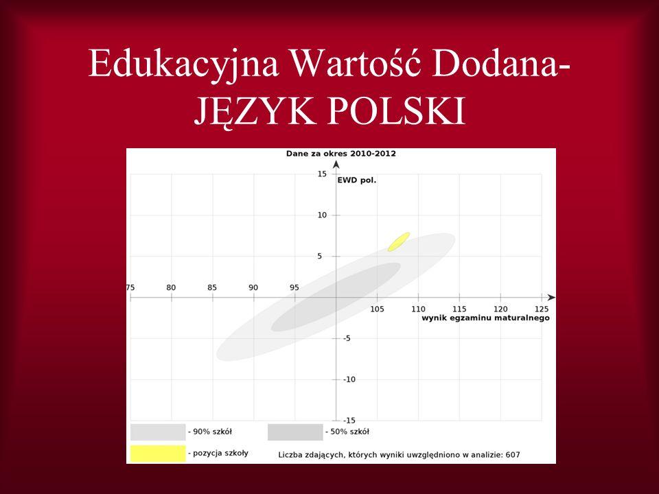 Edukacyjna Wartość Dodana- JĘZYK POLSKI