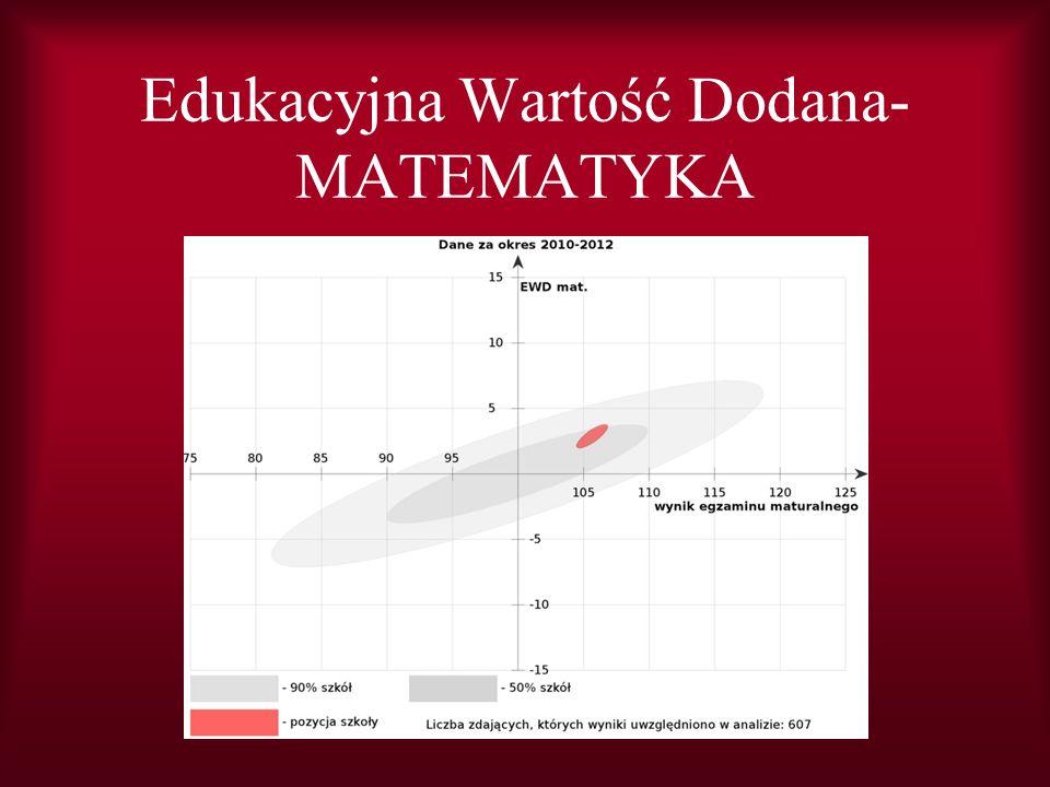 Edukacyjna Wartość Dodana- MATEMATYKA