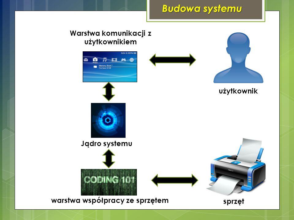 Budowa systemu Warstwa komunikacji z użytkownikiem Jądro systemu warstwa współpracy ze sprzętem użytkownik sprzęt
