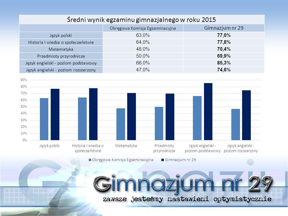 Średni wynik egzaminu gimnazjalnego w roku 2015 Okręgowa Komisja Egzaminacyjna Gimnazjum nr 29 Język polski 63,0%77,0% Historia i wiedza o społeczeństwie 64,0%77,8% Matematyka 48,0%70,4% Przedmioty przyrodnicze 50,0%69,9% Język angielski - poziom podstawowy 66,0%85,3% Język angielski - poziom rozszerzony 47,0%74,6%