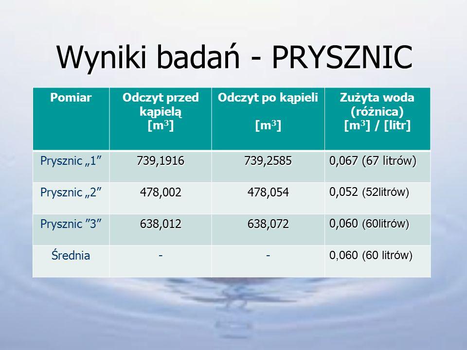 """Wyniki badań - WANNA PomiarOdczyt przed kąpielą [m 3 ] Odczyt po kąpieli [m 3 ] Zużyta woda (różnica) [m 3 ] / [litr] Wanna """"1 798,3781798,4471 0,069 (69 litrów) Wanna """"2 477,611477,694 0,083 ( 83 l itry) Wanna 3 637,554637,626 0,072 (72 litry) Średnia-- 0,075 (75 litrów 0,075 (75 litrów) Przykład obliczeń: przed:798,3781m 3 po: 798,4471m 3 różnica: 798,4471m 3 - 798,3781m 3 = 0,069m 3 = 69l"""