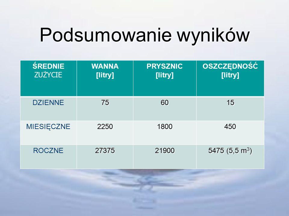 """Wyniki badań - PRYSZNIC PomiarOdczyt przed kąpielą [m 3 ] Odczyt po kąpieli [m 3 ] Zużyta woda (różnica) [m 3 ] / [litr] Prysznic """"1 739,1916739,2585 0,067 (67 litrów) Prysznic """"2 478,002478,054 0,052 (52litrów) Prysznic 3 638,012638,072 0,060 (60litrów) Średnia-- 0,060 (60 litrów)"""
