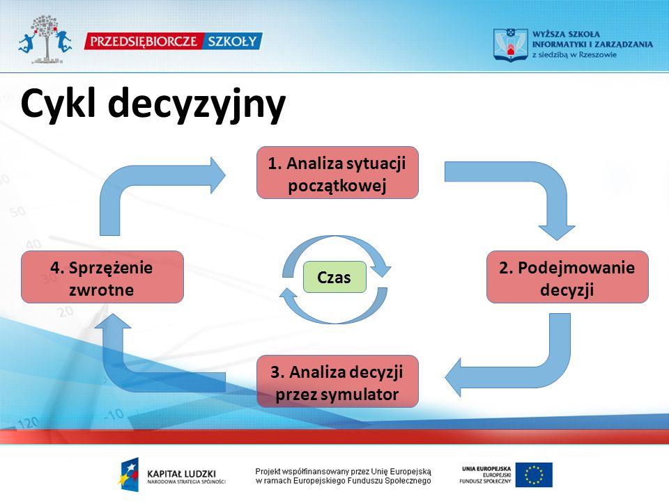 Cykl decyzyjny 1. Analiza sytuacji początkowej 2.