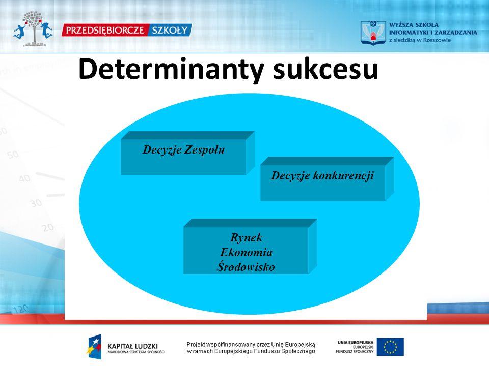 Determinanty sukcesu Decyzje konkurencji Decyzje Zespołu Rynek Ekonomia Środowisko