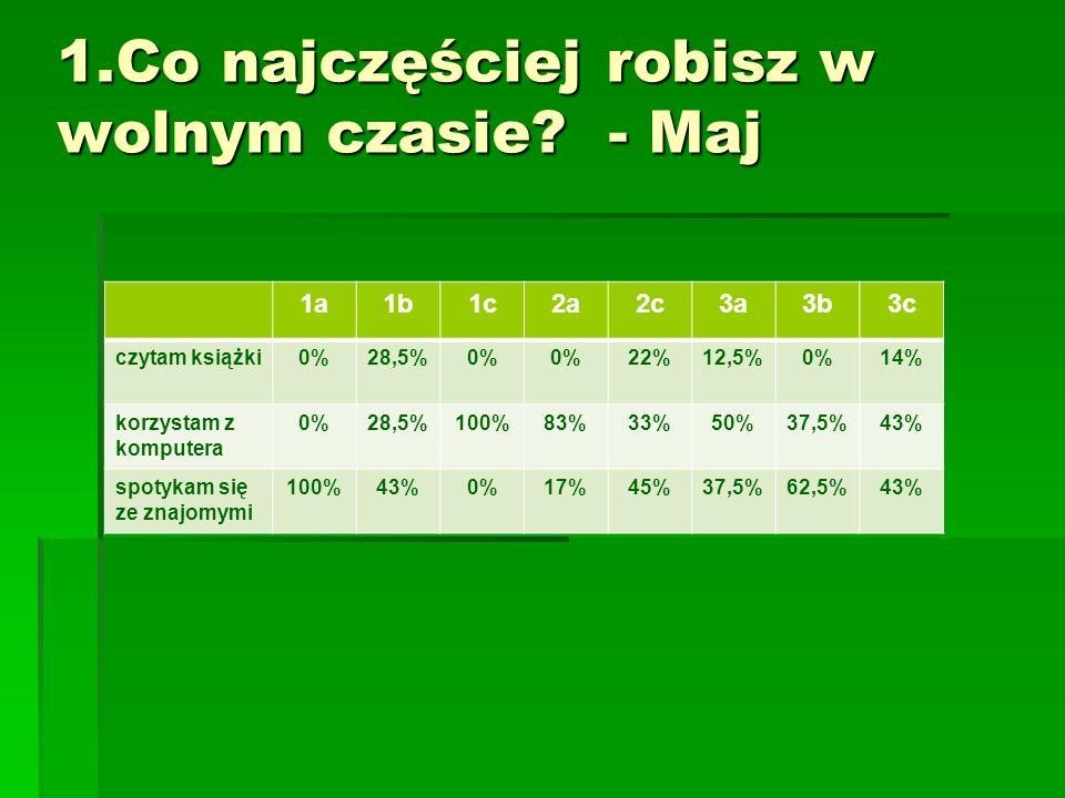 1a1b1c2a2c3a3b3c czytam książki 0%28,5%0% 22%12,5%0%14% korzystam z komputera 0%28,5%100%83%33%50%37,5%43% spotykam się ze znajomymi 100%43%0%17%45%37,5%62,5%43%