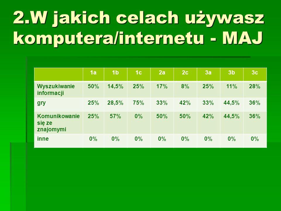 2.W jakich celach używasz komputera/internetu - MAJ 1a1b1c2a2c3a3b3c Wyszukiwanie informacji 50%14,5%25%17%8%25%11%28% gry25%28,5%75%33%42%33%44,5%36% Komunikowanie się ze znajomymi 25%57%0%50% 42%44,5%36% inne0%