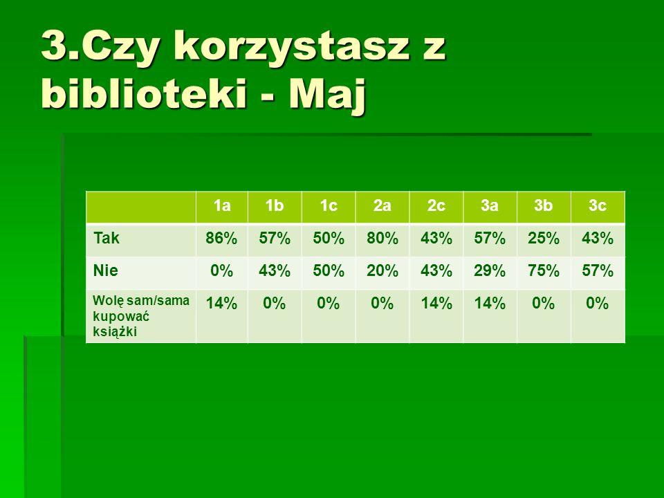 1a1b1c2a2c3a3b3c Tak86%57%50%80%43%57%25%43% Nie0%43%50%20%43%29%75%57% Wolę sam/sama kupować książki 14%0% 14% 0%