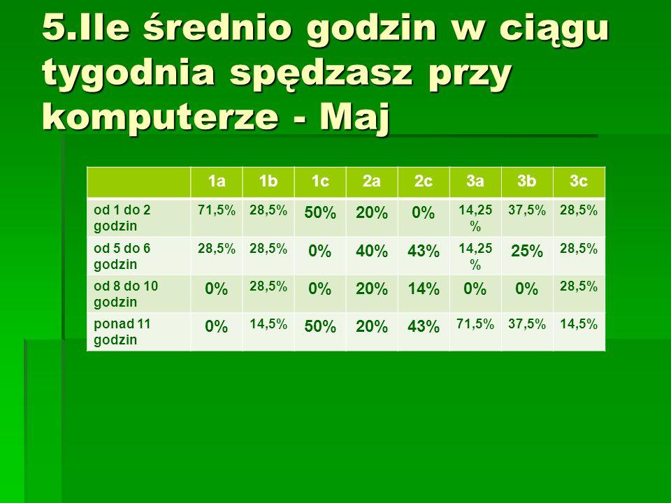 1a1b1c2a2c3a3b3c od 1 do 2 godzin 71,5%28,5% 50%20%0% 14,25 % 37,5%28,5% od 5 do 6 godzin 28,5% 0%40%43% 14,25 % 25% 28,5% od 8 do 10 godzin 0% 28,5% 0%20%14%0% 28,5% ponad 11 godzin 0% 14,5% 50%20%43% 71,5%37,5%14,5%