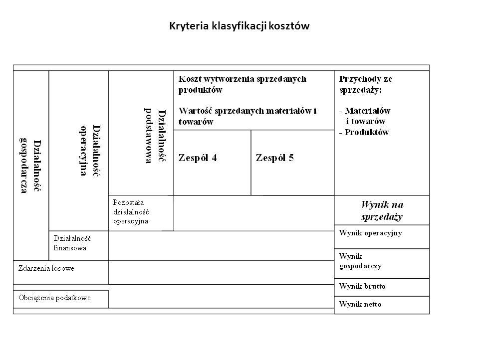 Kryteria klasyfikacji kosztów