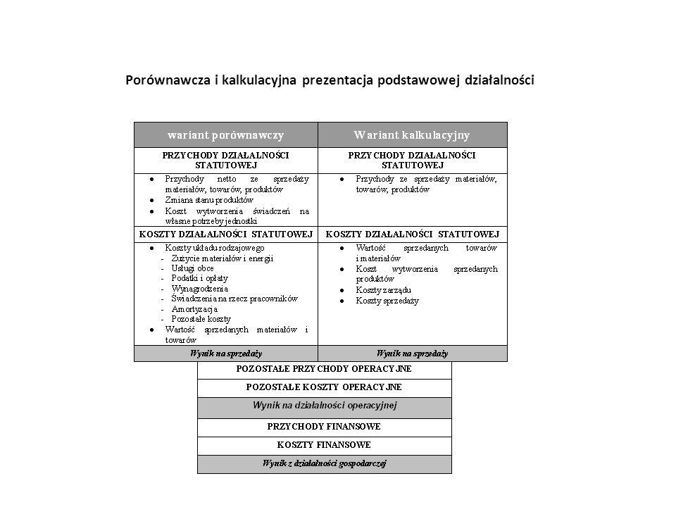 Porównawcza i kalkulacyjna prezentacja podstawowej działalności