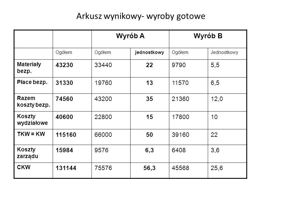 Arkusz wynikowy- wyroby gotowe Wyrób AWyrób B Ogółem jednostkowyOgółemJednostkowy Materiały bezp. 43230334402297905,5 Płace bezp. 313301976013115706,5