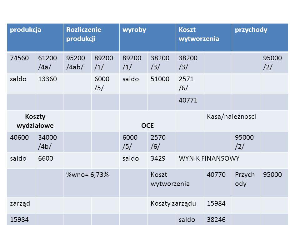 produkcjaRozliczenie produkcji wyrobyKoszt wytworzenia przychody 7456061200 /4a/ 95200 /4ab/ 89200 /1/ 89200 /1/ 38200 /3/ 38200 /3/ 95000 /2/ saldo13