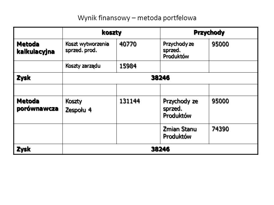 Wynik finansowy – metoda portfelowa kosztyPrzychody Metoda kalkulacyjna Koszt wytworzenia sprzed. prod. 40770 Przychody ze sprzed. Produktów 95000 Kos