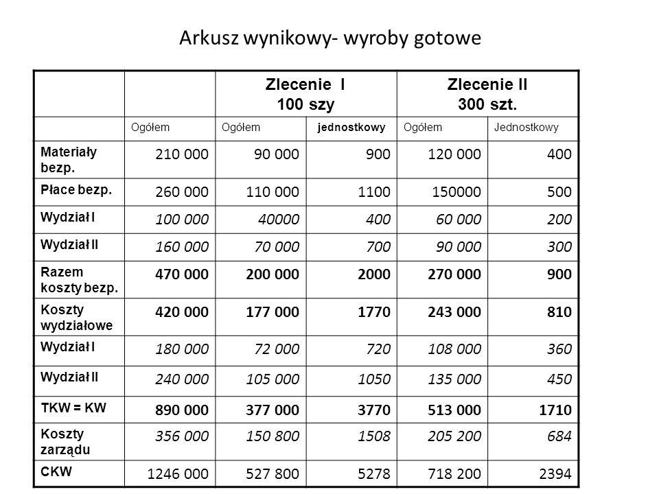 Arkusz wynikowy- wyroby gotowe Zlecenie I 100 szy Zlecenie II 300 szt. Ogółem jednostkowyOgółemJednostkowy Materiały bezp. 210 00090 000900120 000400