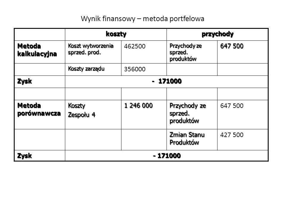 Wynik finansowy – metoda portfelowa kosztyprzychody Metoda kalkulacyjna Koszt wytworzenia sprzed. prod. 462500 Przychody ze sprzed. produktów 647 500