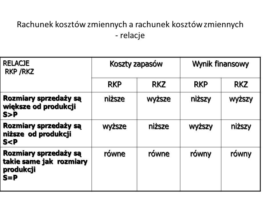 Rachunek kosztów zmiennych a rachunek kosztów zmiennych - relacje RELACJE RKP /RKZ RKP /RKZ Koszty zapasów Wynik finansowy RKPRKZRKPRKZ Rozmiary sprze