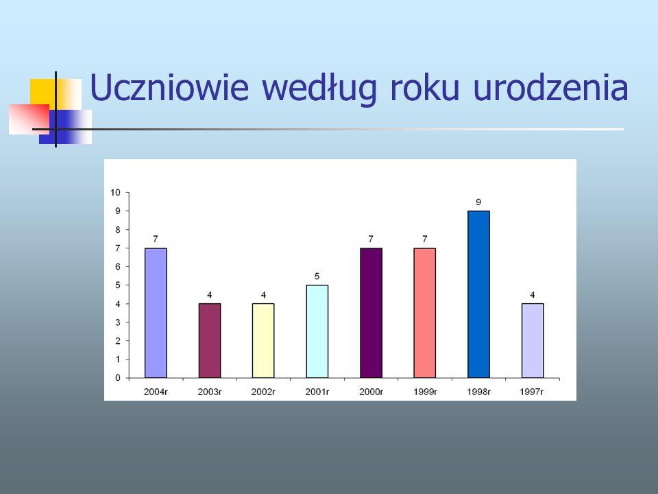 WZROST Wzrostilość uczniów 112-120 cm7 121-130 cm8 131-140 cm15 141-150cm8 151-160 cm6 161-165 cm3 Najwyższy uczeń w naszej szkole ma 165 cm, najniższy - 112cm